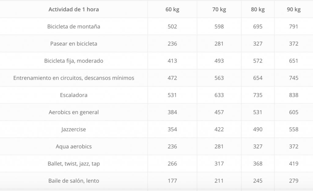 Cuántas calorías se queman por tipo de ejercicio