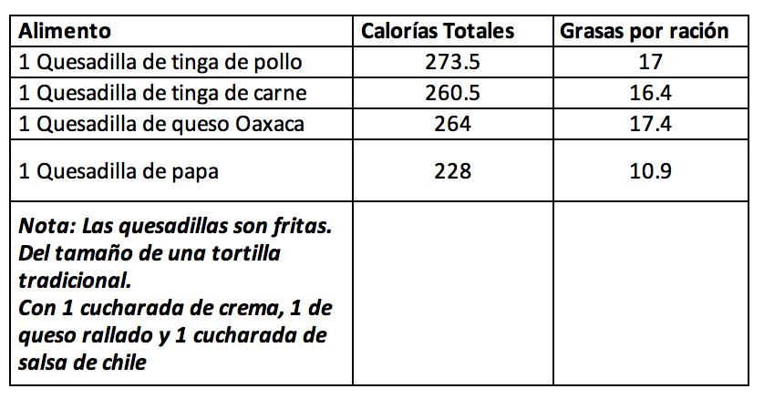 Cuantas calorías tienen los platillos mexicanos