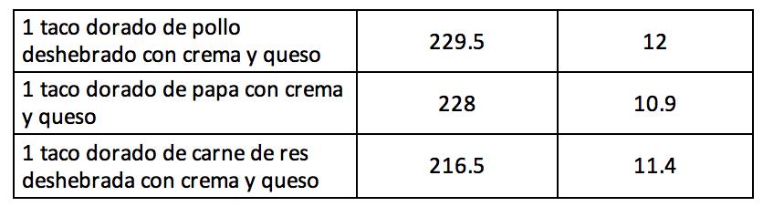 Cuantas calorías tienen los platillos mexicanos Captura de pantalla 2017-09-12 20.58.01